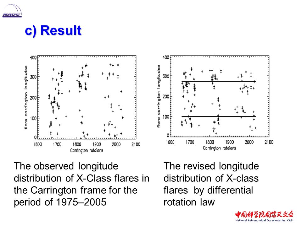 c) Result c) Result The observed longitude distribution of X-Class flares in the Carrington frame for the period of 1975–2005 The revised longitude distribution of X-class flares by differential rotation law