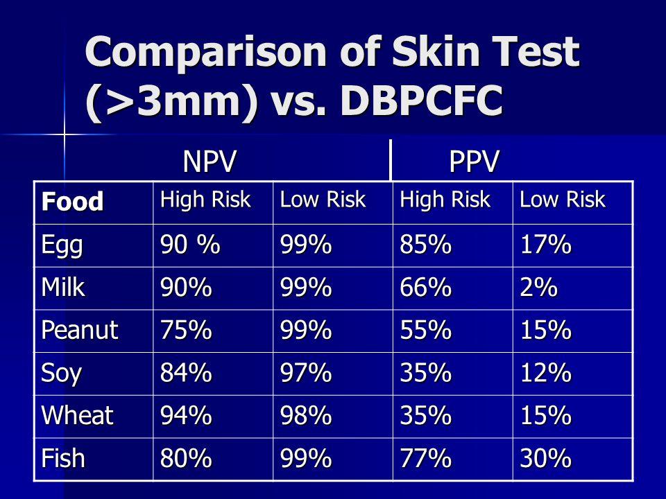 Comparison of Skin Test (>3mm) vs.