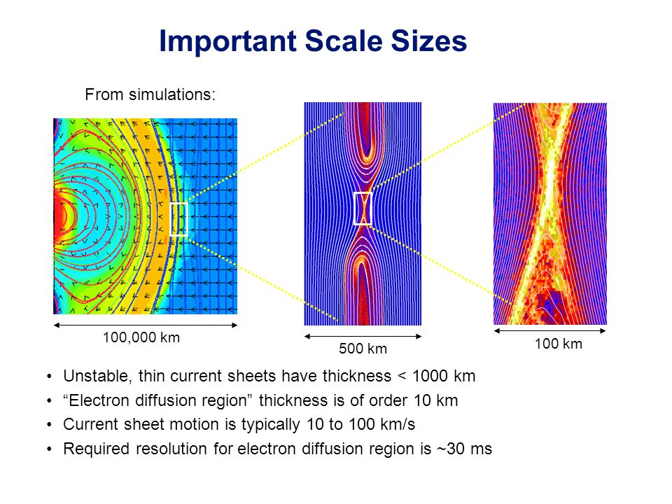 100,000 km 500 km 100 km Unstable, thin current sheets have thickness < 1000 km Electron diffusion region thickness is of order 10 km Current sheet motion is typically 10 to 100 km/s Required resolution for electron diffusion region is ~30 ms Important Scale Sizes From simulations: