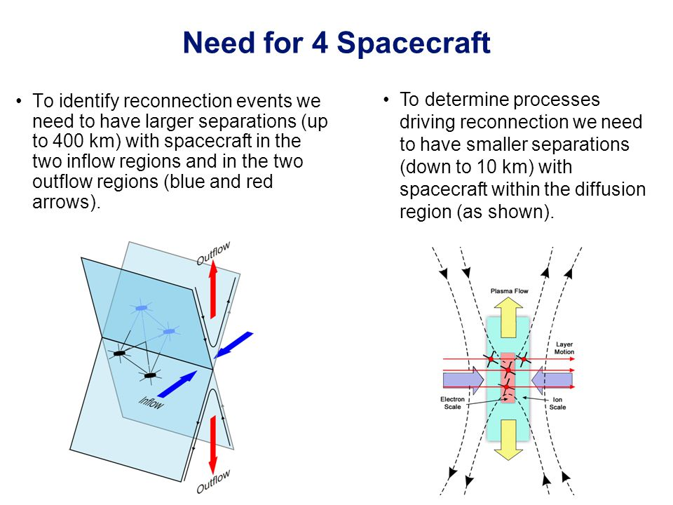 To identify reconnection events we need to have larger separations (up to 400 km) with spacecraft in the two inflow regions and in the two outflow reg