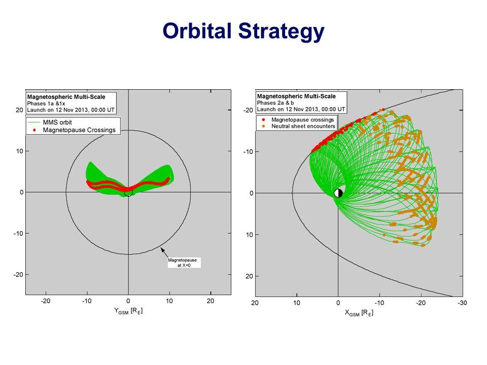 Orbital Strategy