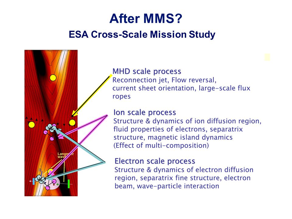 After MMS ESA Cross-Scale Mission Study