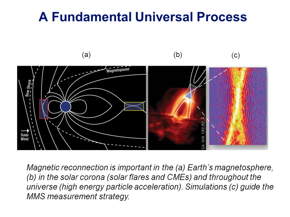 A Fundamental Universal Process (a) (b) (c) Magnetic reconnection is important in the (a) Earth's magnetosphere, (b) in the solar corona (solar flares