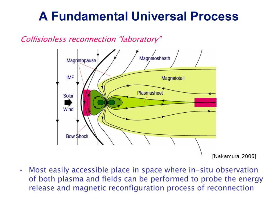 A Fundamental Universal Process [Nakamura, 2006]