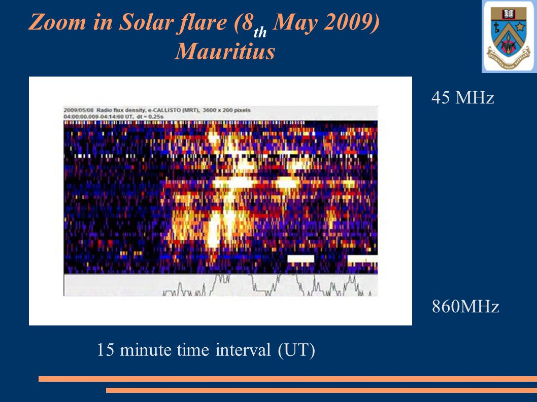 Zoom in Solar flare (8 th May 2009) Mauritius 45 MHz 860MHz 15 minute time interval (UT)