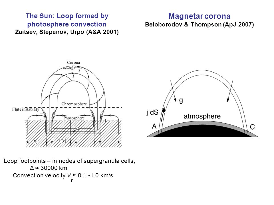 The Sun: Loop formed by photosphere convection Zaitsev, Stepanov, Urpo (A&A 2001) Loop footpoints – in nodes of supergranula cells, Δ ≈ 30000 km Convection velocity V r ≈ 0.1 -1.0 km/s Magnetar corona Beloborodov & Thompson (ApJ 2007)