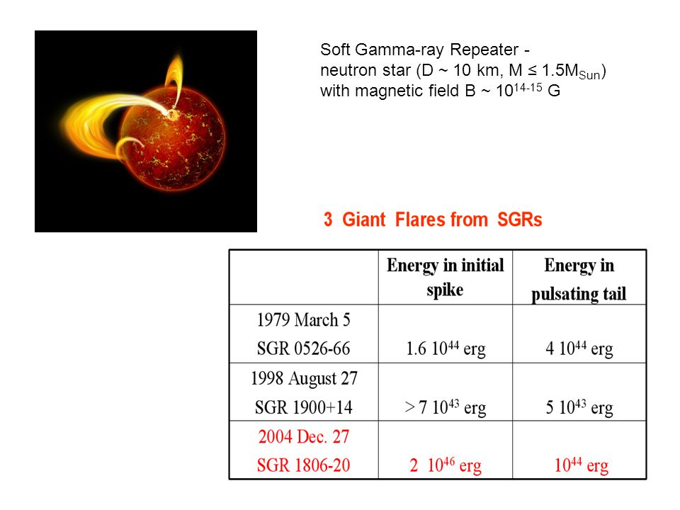 Energy release in impulse phase (duration ≤ 1 s): up to 2×10 46 ergs High-quality, Q ≥ 10 5, high-frequency (18-2400 Hz) pulsations in 'ringing tails' of flares (~ 10 34-35 ergs).