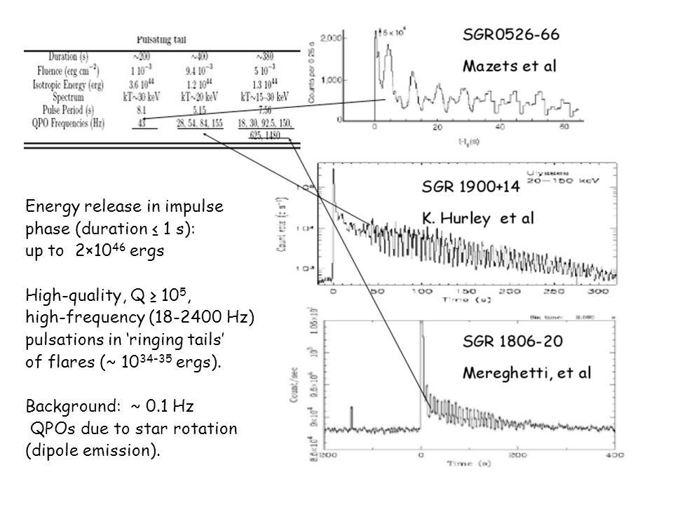 RLC-circuit model SGR 1806-20 flare on Dec.27, 2004.