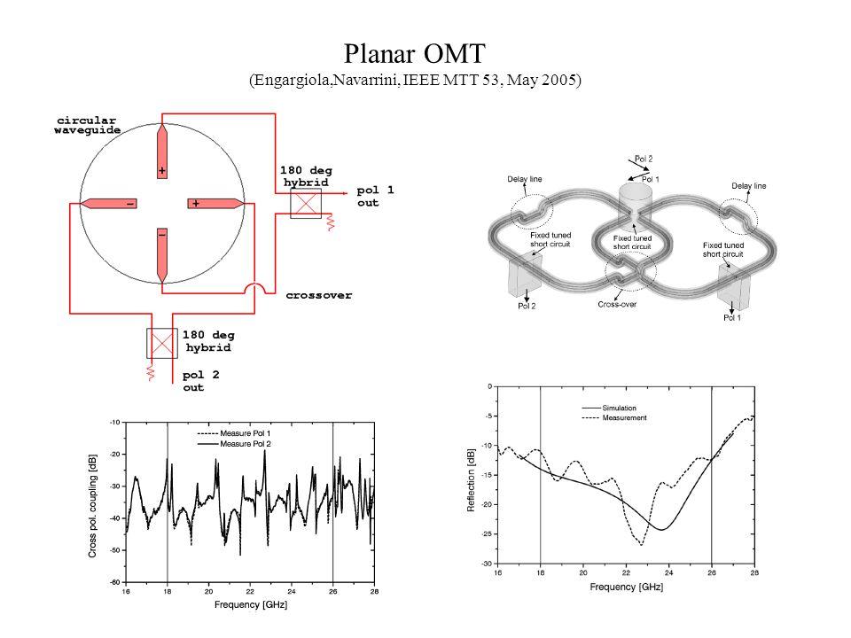 Planar OMT (Engargiola,Navarrini, IEEE MTT 53, May 2005)