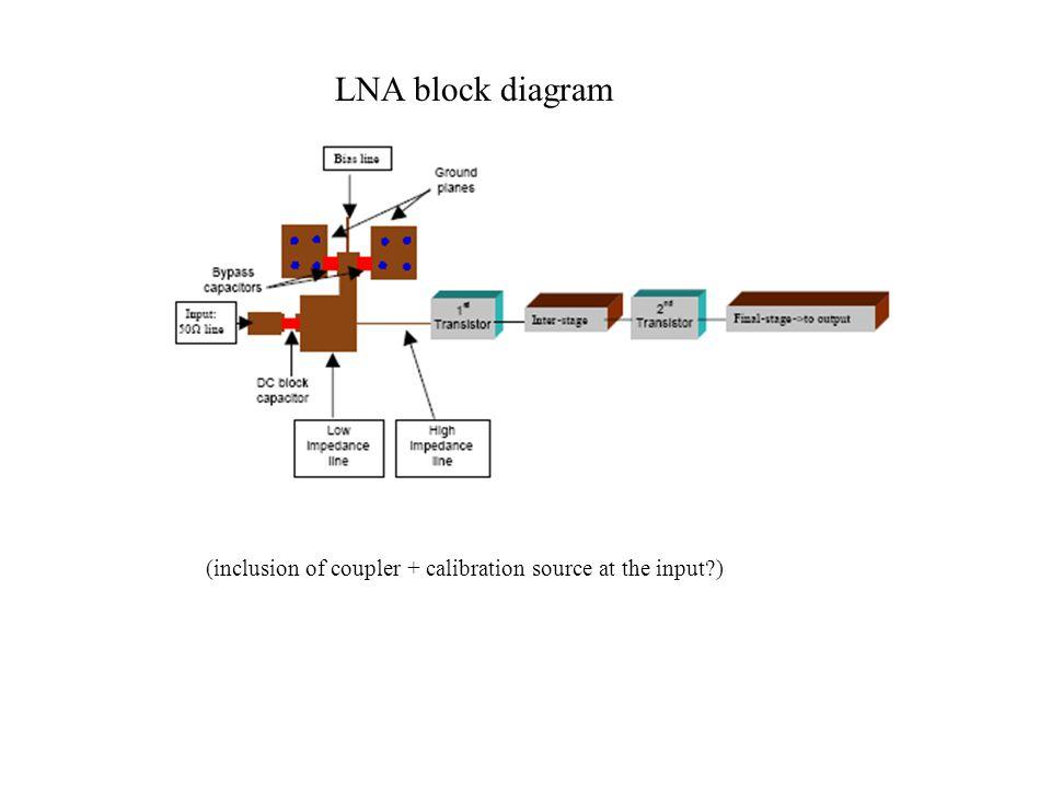 LNA block diagram (inclusion of coupler + calibration source at the input?)