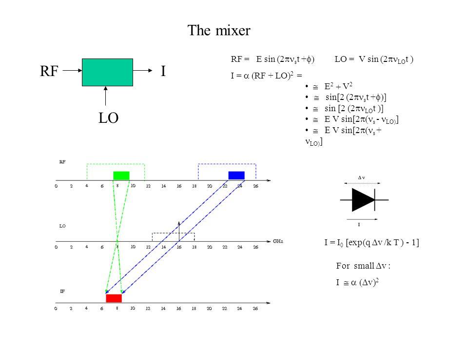 The mixer LO RF RF = E sin (2  s t +  LO = V sin (2  LO t ) I =  RF + LO) 2 =  E   V 2  sin[2 (2  s t +   sin [2 (