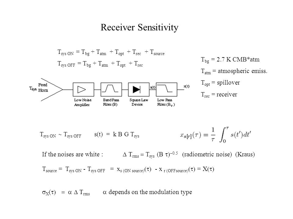 Receiver Sensitivity T sys ON = T bg + T atm + T opt + T rec + T source T sys OFF = T bg + T atm + T opt + T rec T sys ON  T sys OFF s(t) = k B G T