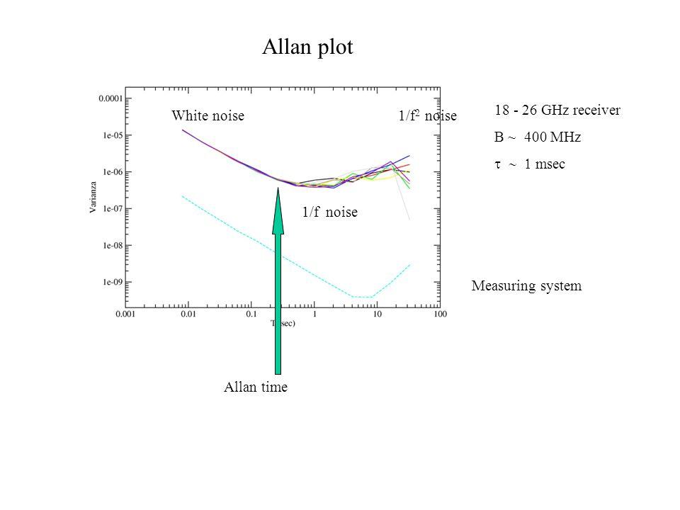 Allan plot 1/f 2 noise 1/f noise White noise 18 - 26 GHz receiver B ~ 400 MHz  msec Measuring system Allan time