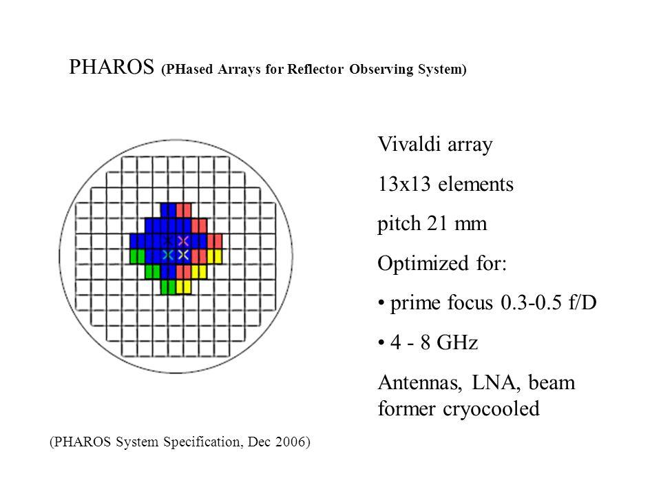 PHAROS (PHased Arrays for Reflector Observing System) Vivaldi array 13x13 elements pitch 21 mm Optimized for: prime focus 0.3-0.5 f/D 4 - 8 GHz Antenn