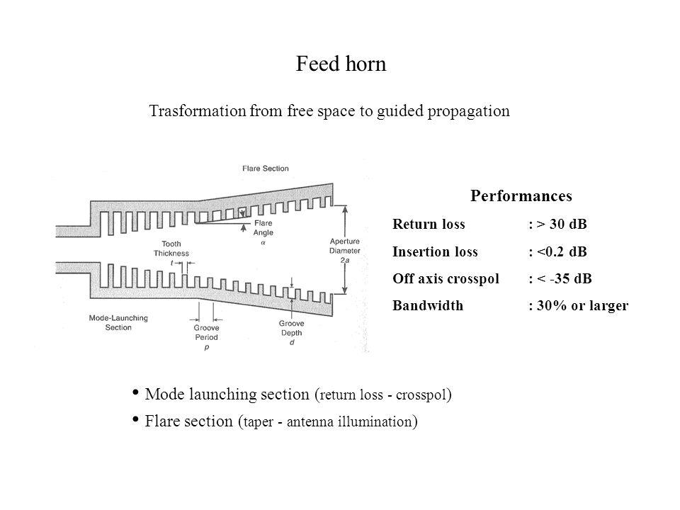 Feed horn Mode launching section ( return loss - crosspol ) Flare section ( taper - antenna illumination ) Performances Return loss: > 30 dB Insertion