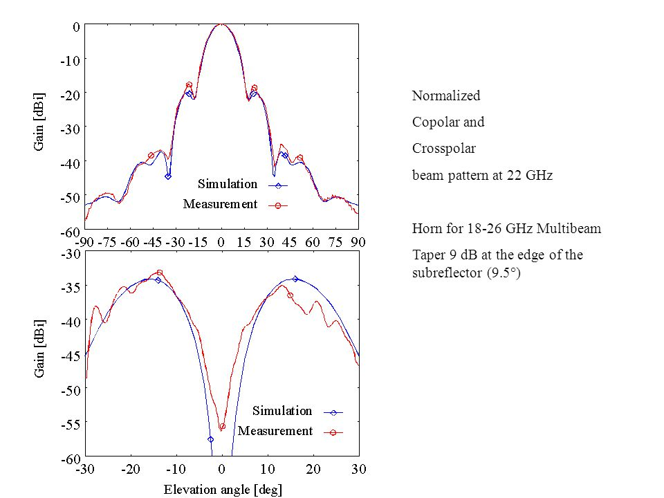 Normalized Copolar and Crosspolar beam pattern at 22 GHz Horn for 18-26 GHz Multibeam Taper 9 dB at the edge of the subreflector (9.5°)