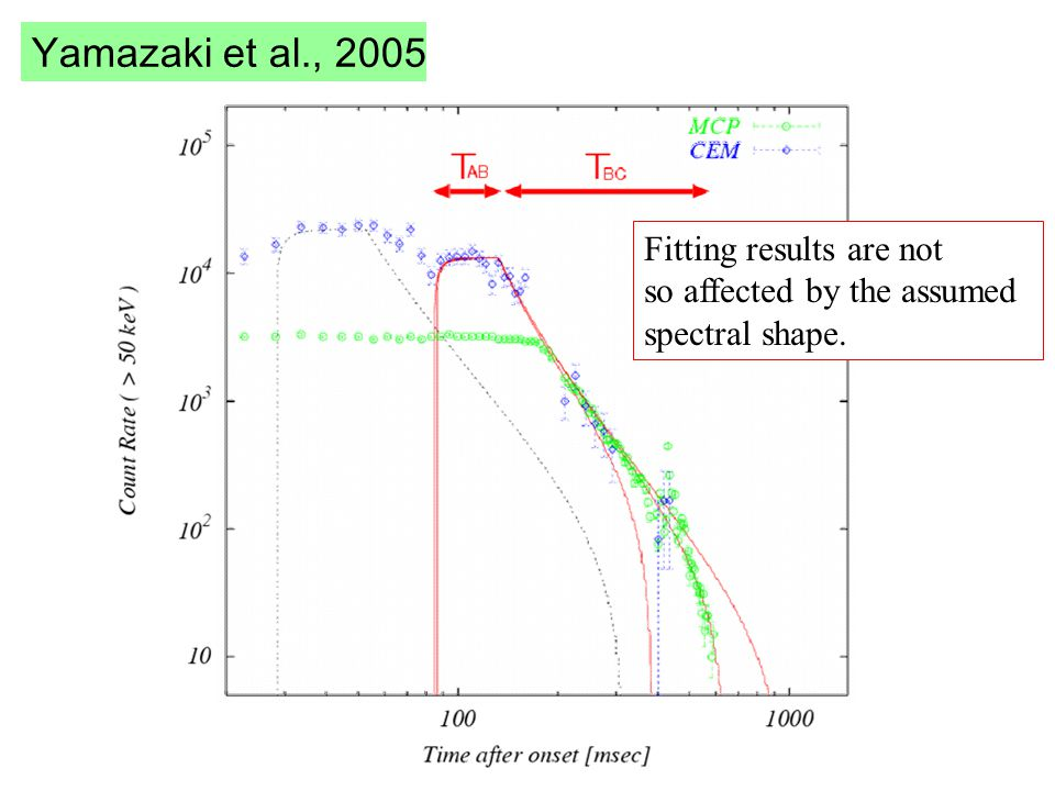 Yamazaki et al., 2005 Fitting results are not so affected by the assumed spectral shape.