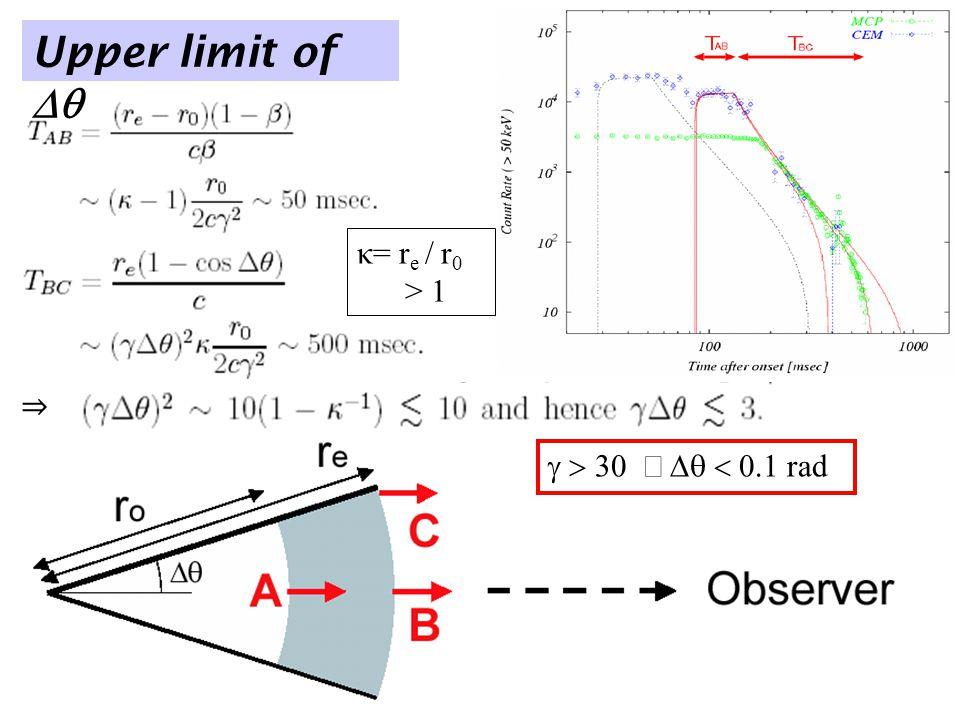 κ= r e / r 0 > 1 ⇒  rad Upper limit of 