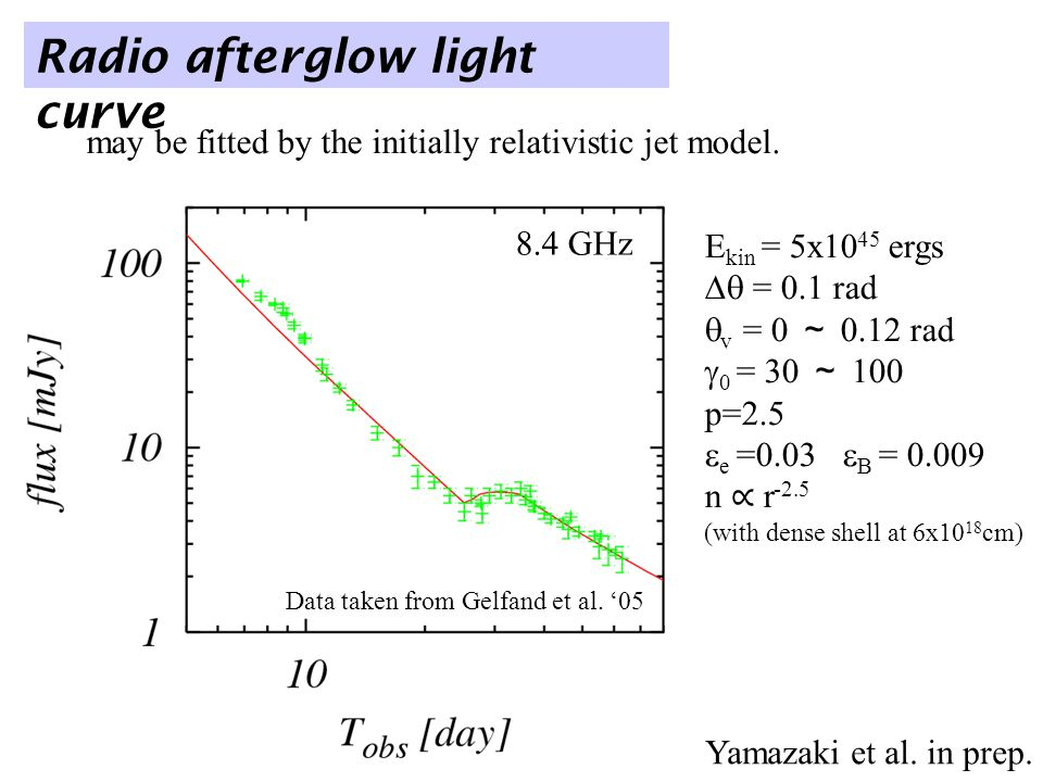 8.4 GHz Radio afterglow light curve Data taken from Gelfand et al.