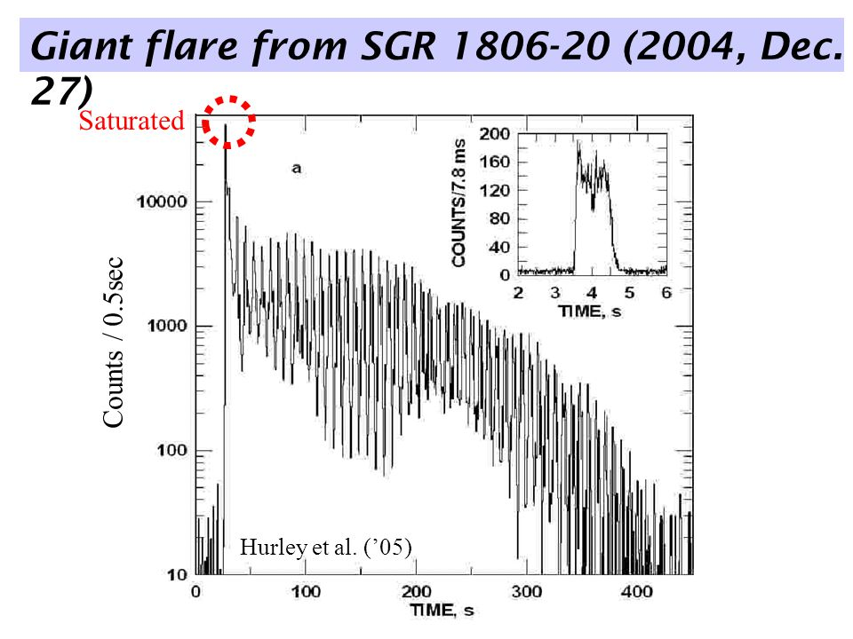 Giant flare from SGR 1806-20 (2004, Dec. 27) Hurley et al. ('05) Counts / 0.5sec Saturated