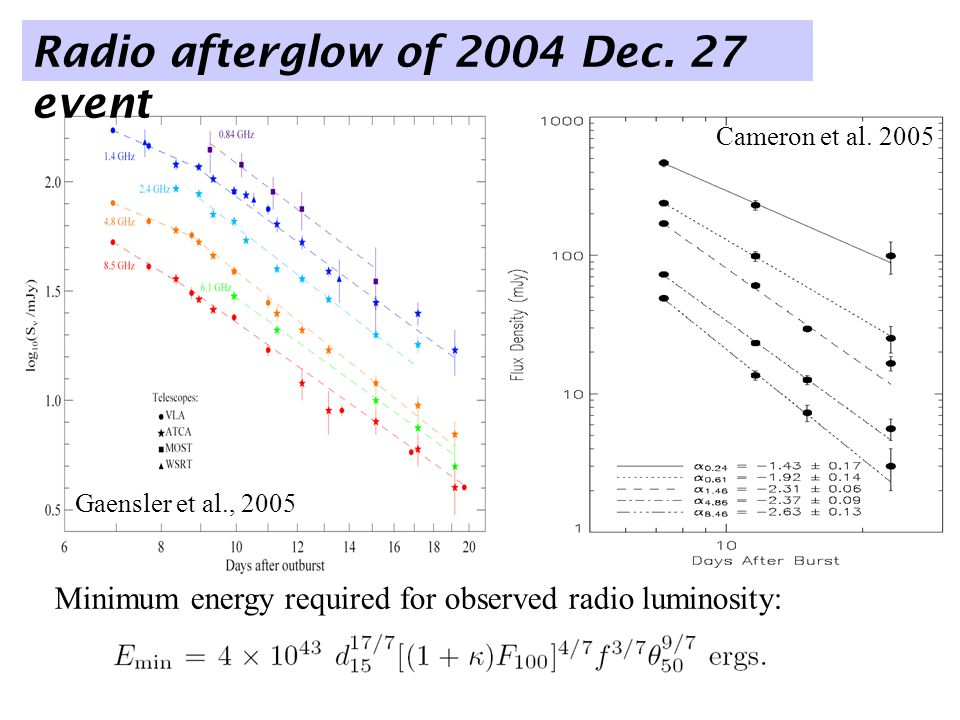 Gaensler et al., 2005 Minimum energy required for observed radio luminosity: Cameron et al.