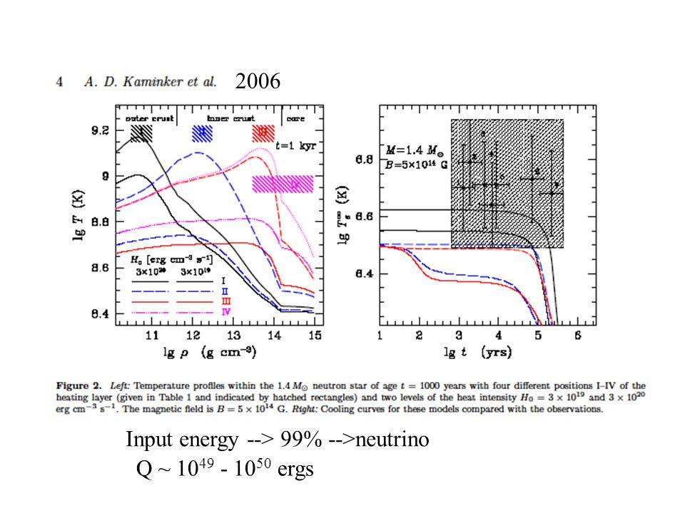 2006 Input energy --> 99% -->neutrino Q ~ 10 49 - 10 50 ergs