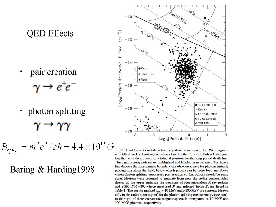 ・ pair creation ・ photon splitting Baring & Harding1998 QED Effects