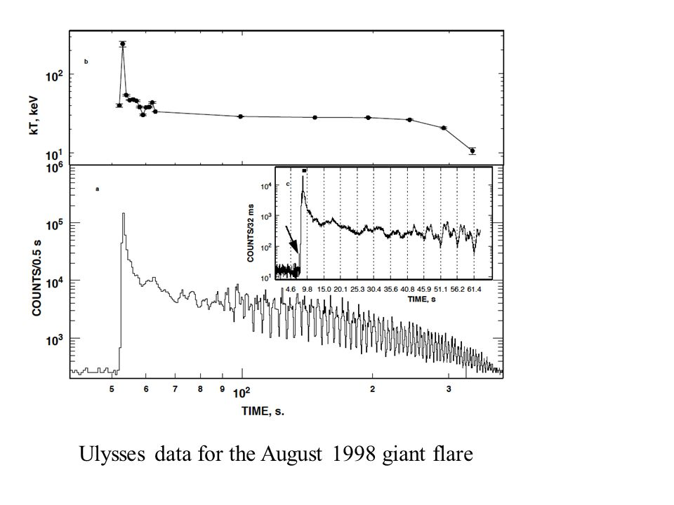 Ulysses data for the August 1998 giant flare