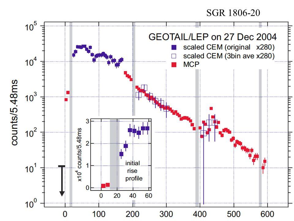 SGR 1806-20