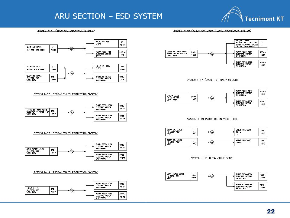 22 ARU SECTION – ESD SYSTEM