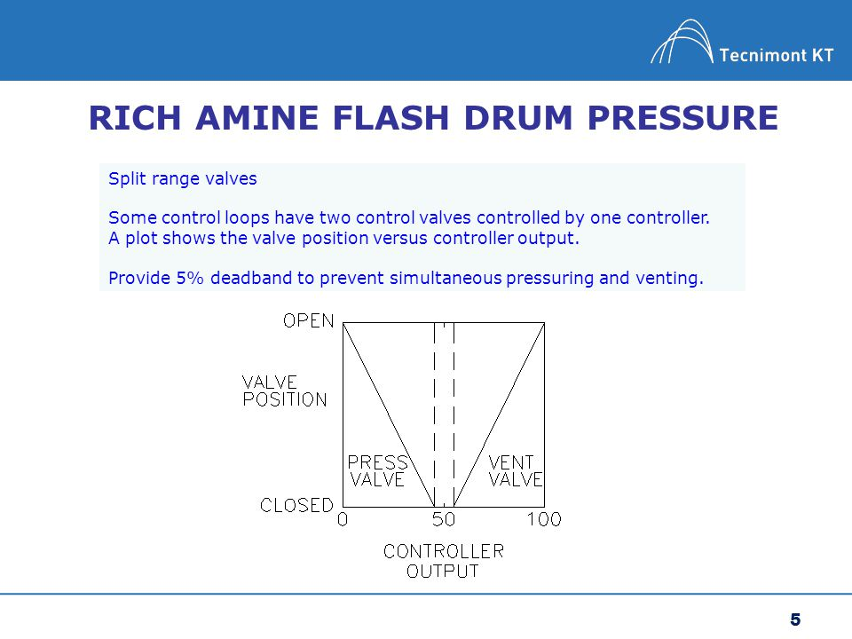 5 RICH AMINE FLASH DRUM PRESSURE Split range valves Some control loops have two control valves controlled by one controller. A plot shows the valve po