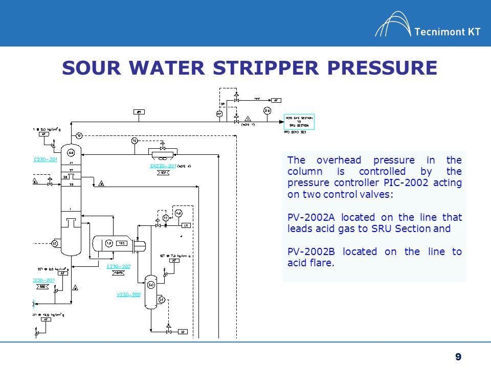 10 Split range valves Provide 5% deadband to prevent system malfunction.
