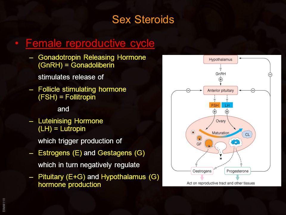 BIMM118 Sex Steroids Female reproductive cycle –Gonadotropin Releasing Hormone (GnRH) = Gonadoliberin stimulates release of –Follicle stimulating horm