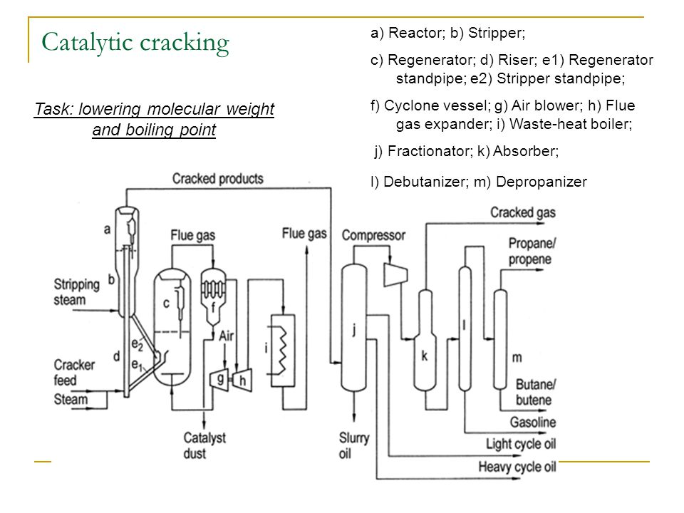 Catalytic cracking Task: lowering molecular weight and boiling point a) Reactor; b) Stripper; c) Regenerator; d) Riser; e1) Regenerator standpipe; e2) Stripper standpipe; f) Cyclone vessel; g) Air blower; h) Flue gas expander; i) Waste-heat boiler; j) Fractionator; k) Absorber; l) Debutanizer; m) Depropanizer