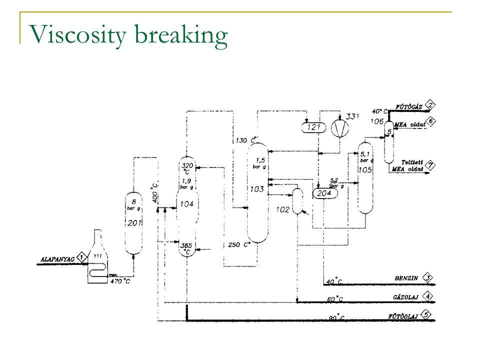 Viscosity breaking