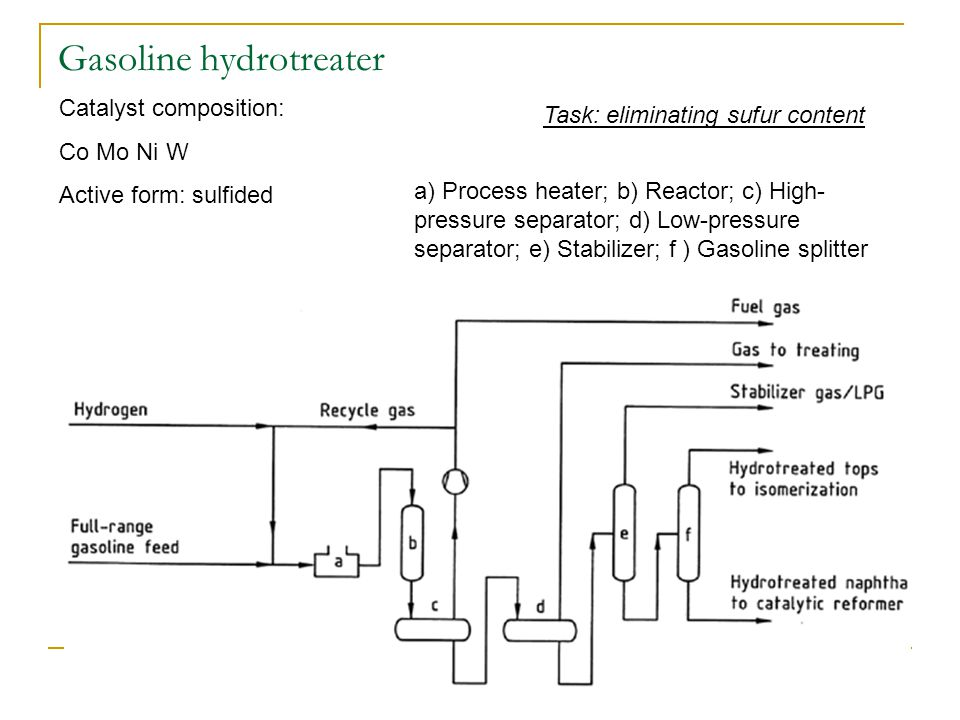 Gasoline hydrotreater Catalyst composition: Co Mo Ni W Active form: sulfided Task: eliminating sufur content a) Process heater; b) Reactor; c) High- pressure separator; d) Low-pressure separator; e) Stabilizer; f ) Gasoline splitter