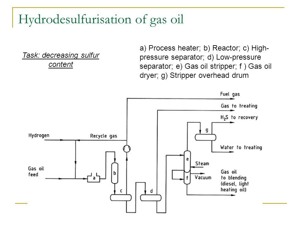 Hydrodesulfurisation of gas oil Task: decreasing sulfur content a) Process heater; b) Reactor; c) High- pressure separator; d) Low-pressure separator; e) Gas oil stripper; f ) Gas oil dryer; g) Stripper overhead drum