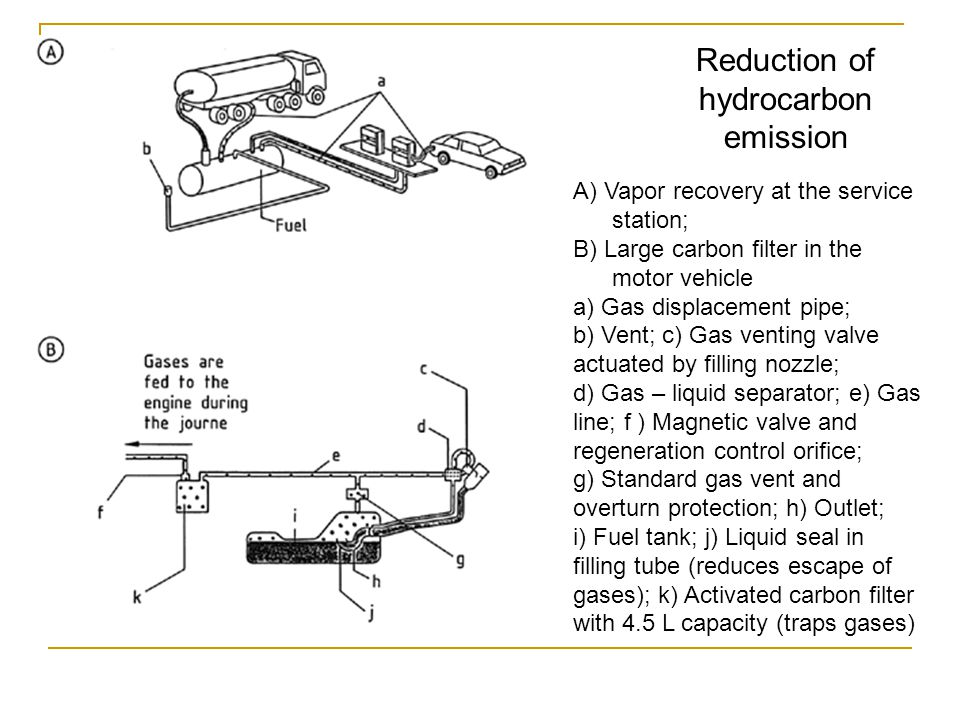 Reduction of hydrocarbon emission A) Vapor recovery at the service station; B) Large carbon filter in the motor vehicle a) Gas displacement pipe; b) Vent; c) Gas venting valve actuated by filling nozzle; d) Gas – liquid separator; e) Gas line; f ) Magnetic valve and regeneration control orifice; g) Standard gas vent and overturn protection; h) Outlet; i) Fuel tank; j) Liquid seal in filling tube (reduces escape of gases); k) Activated carbon filter with 4.5 L capacity (traps gases)