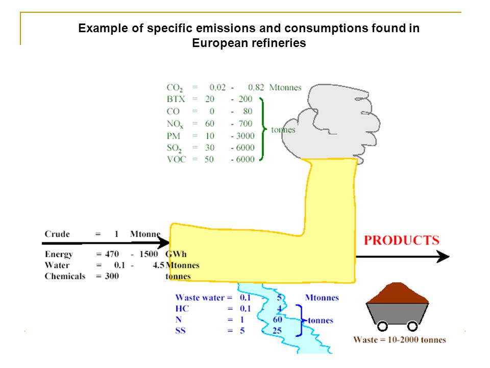 Example of specific emissions and consumptions found in European refineries