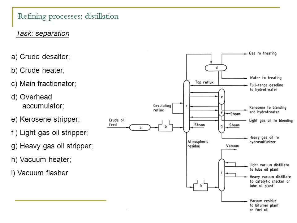 Refining processes: distillation Task: separation a) Crude desalter; b) Crude heater; c) Main fractionator; d) Overhead accumulator; e) Kerosene stripper; f ) Light gas oil stripper; g) Heavy gas oil stripper; h) Vacuum heater; i) Vacuum flasher
