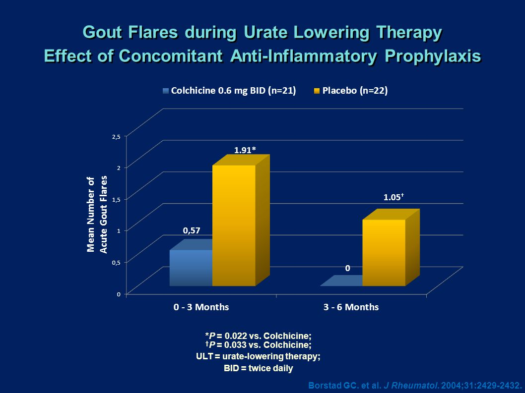 Gout Flares during Urate Lowering Therapy Effect of Concomitant Anti-Inflammatory Prophylaxis Borstad GC. et al. J Rheumatol. 2004;31:2429-2432. *P =