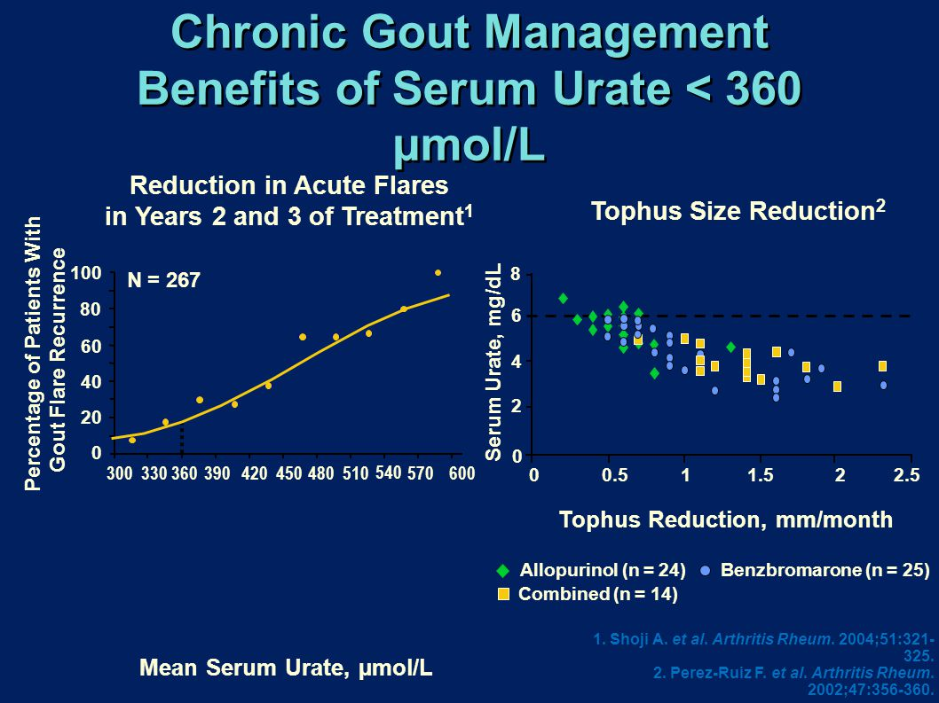 Chronic Gout Management Benefits of Serum Urate < 360 µmol/L 1. Shoji A. et al. Arthritis Rheum. 2004;51:321- 325. 2. Perez-Ruiz F. et al. Arthritis R