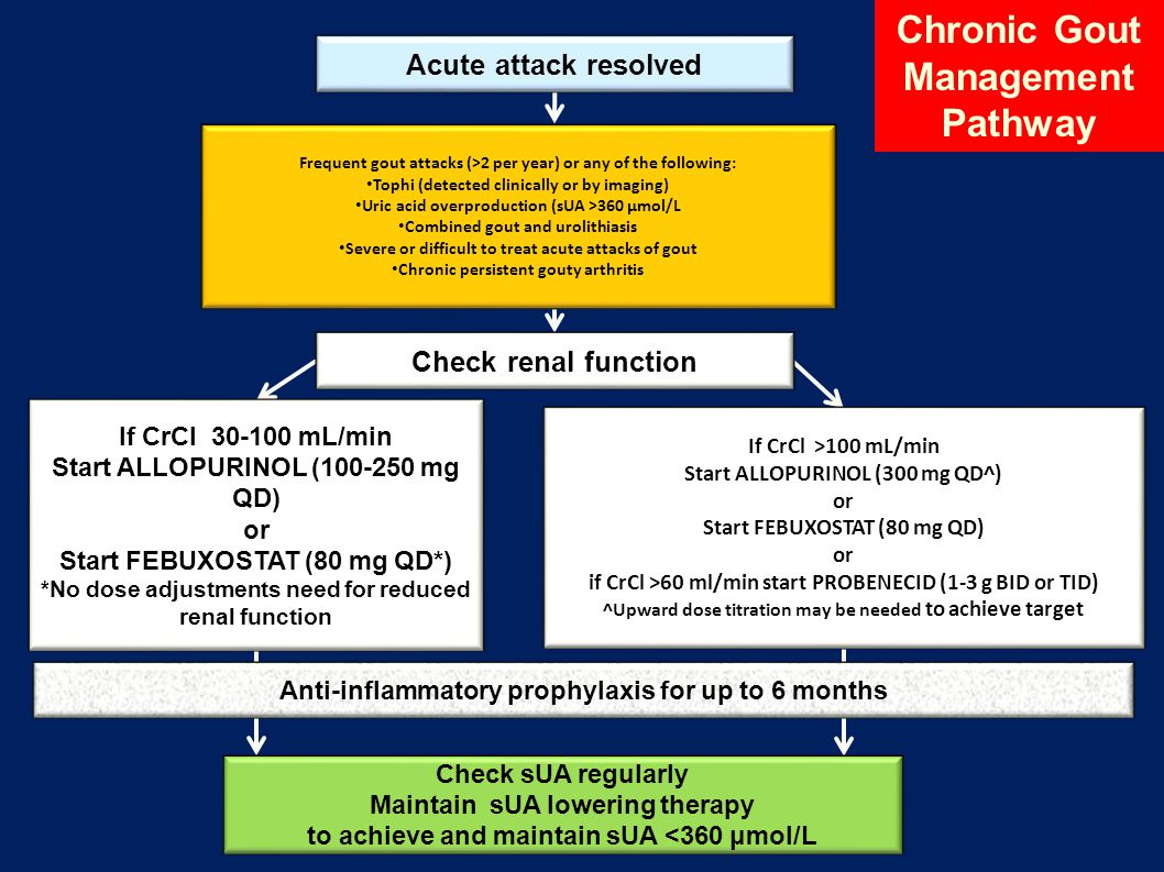 Frequent gout attacks (>2 per year) or any of the following: Tophi (detected clinically or by imaging) Uric acid overproduction (sUA >360 μmol/L Combined gout and urolithiasis Severe or difficult to treat acute attacks of gout Chronic persistent gouty arthritis If CrCl 30-100 mL/min Start ALLOPURINOL (100-250 mg QD) or Start FEBUXOSTAT (80 mg QD*) *No dose adjustments need for reduced renal function If CrCl >100 mL/min Start ALLOPURINOL (300 mg QD^) or Start FEBUXOSTAT (80 mg QD) or if CrCl >60 ml/min start PROBENECID (1-3 g BID or TID) ^Upward dose titration may be needed to achieve target Check renal function Anti-inflammatory prophylaxis for up to 6 months Check sUA regularly Maintain sUA lowering therapy to achieve and maintain sUA <360 μmol/L Acute attack resolved Chronic Gout Management Pathway