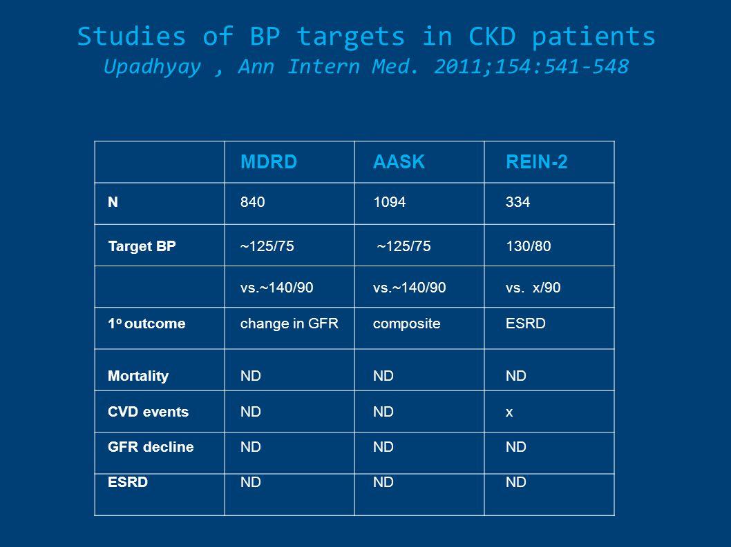 Studies of BP targets in CKD patients Upadhyay, Ann Intern Med. 2011;154:541-548 MDRDAASKREIN-2 N8401094334 Target BP~125/75 ~125/75 130/80 vs.~140/90