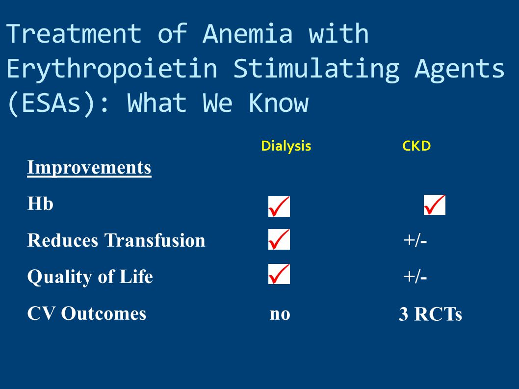 Treatment of Anemia with Erythropoietin Stimulating Agents (ESAs): What We Know DialysisCKD Improvements Hb Reduces Transfusion +/- Quality of Life +/- CV Outcomes no 3 RCTs