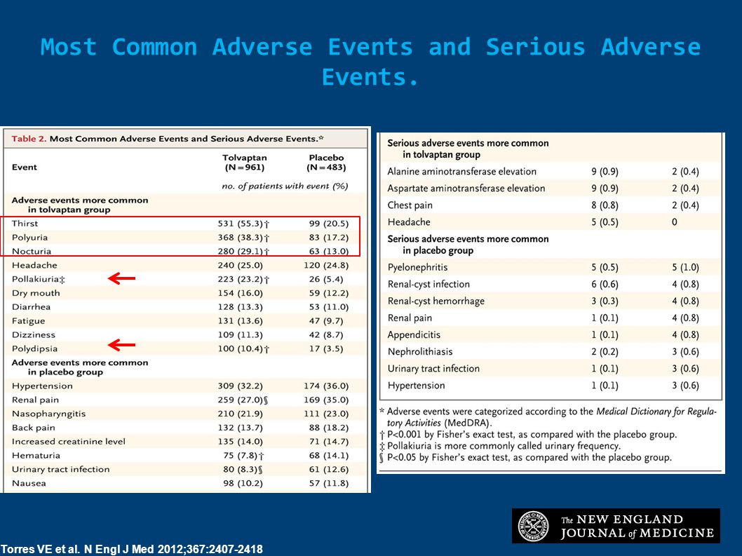 Most Common Adverse Events and Serious Adverse Events. Torres VE et al. N Engl J Med 2012;367:2407-2418