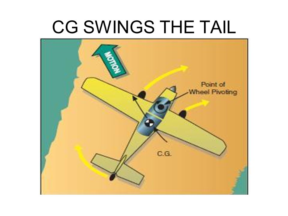CG SWINGS THE TAIL