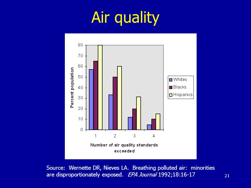 21 Air quality Source: Wernette DR, Nieves LA.