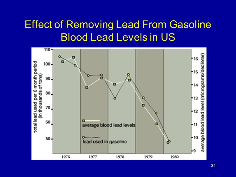 31 Effect of Removing Lead From Gasoline Blood Lead Levels in US