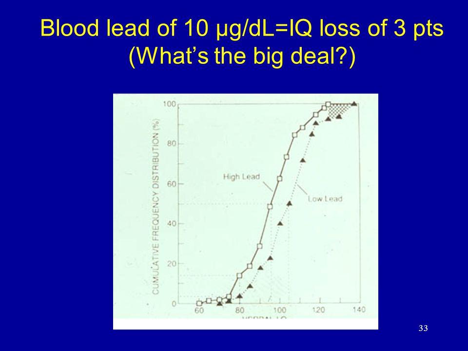 33 Blood lead of 10 μg/dL=IQ loss of 3 pts (What's the big deal )